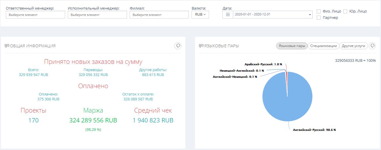 Мониторинг финансовых показателей Алиса ТМС